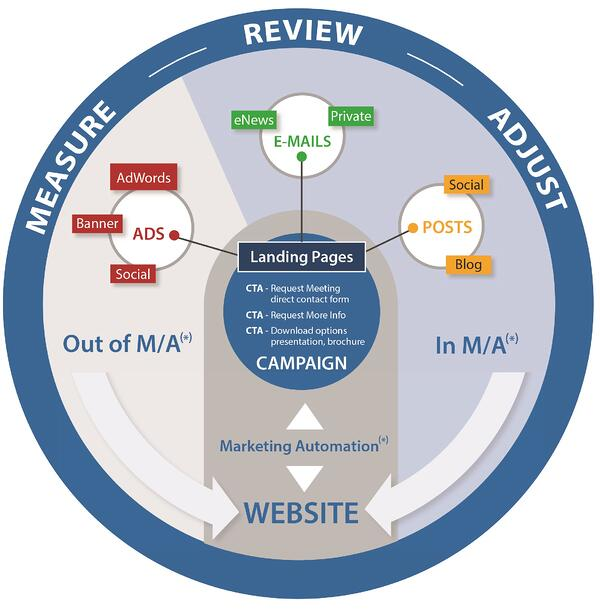 Infographic describing how Marketing Automation works. From Campaigns, to content, to nurturing...