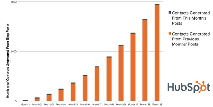HubSpot Blog Contacts Generated Month-to-Month