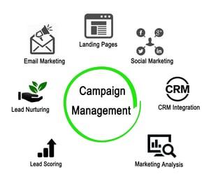 Lead Scoring Image -- Campaign Management