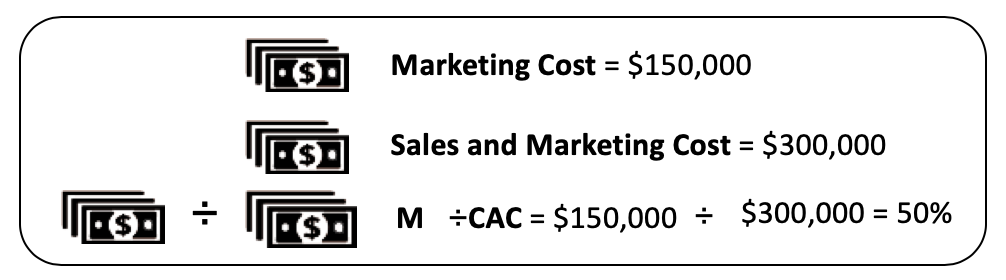 Marketing % of Customer Acquisitions Cost