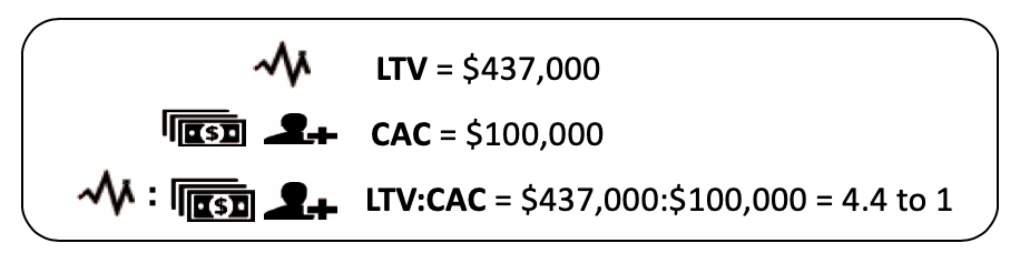 Ratio of Customer Lifetime Value to CAC (LTV:CAC)