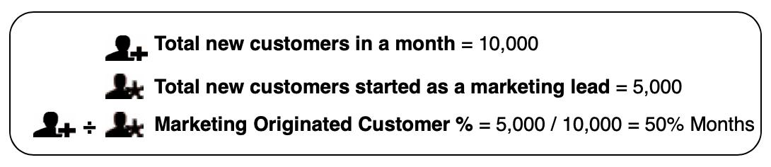 Marketing Originated Customer %