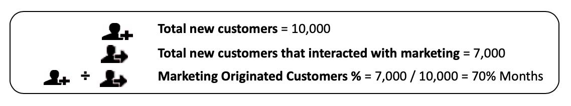 Marketing Influenced Customer %